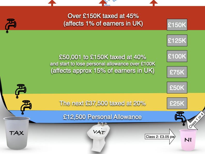 Income tax bathtub graphic